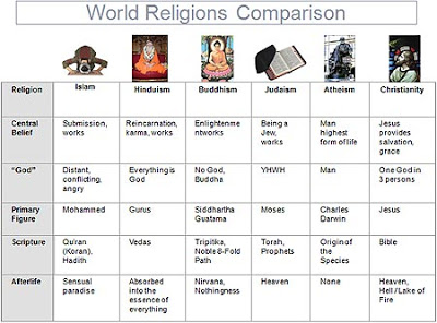 a comparison of abortion views in world religions Side by side comparison buddhism has become an international religion with adherents all over the world although muslims view themselves as part of a.