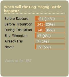 February Poll