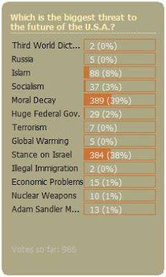 May 2009 Poll