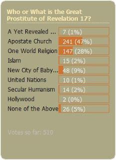 Mystery Babylon Poll