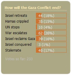 January 2009 Poll
