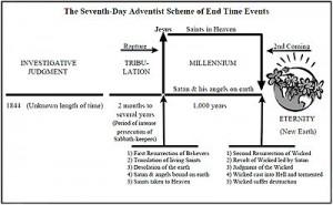 Chart of Seventh-Day Adventist Eschatology