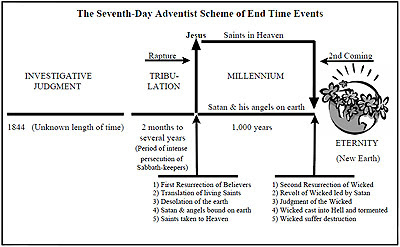 Chart of Seventh-Day Adventist Eschatology