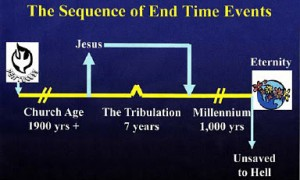 The Sequence of End Time Events