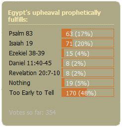 Egypt Poll