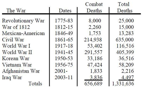 War Casualty Stats